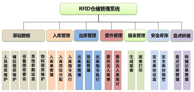 RFID技术仓储实现精益化管理