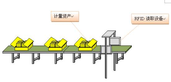 RFID助力智能制造生产可视化