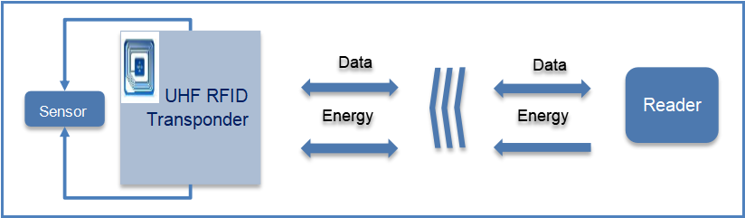 EM Microelectronic的增强型RFID推动了绿色物联网的发展