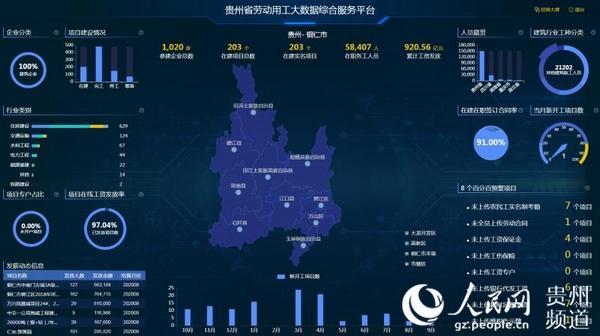 """贵州劳动用工大数据综合服务平台破解农民工""""讨薪难""""问题"""