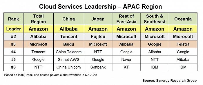 Q2亚太地区云计算市场数据:TOP3为AWS、阿里云、微软Azure