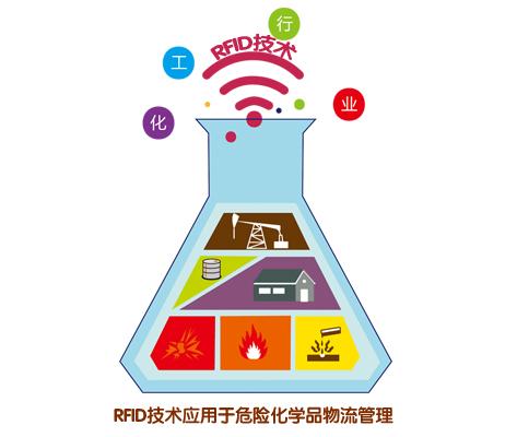 RFID为危化品管理打下坚实基础
