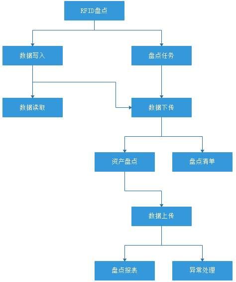 RFID技术应用于学校资产管理