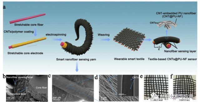 中原工学院利用碳纳米管研发可穿戴传感器