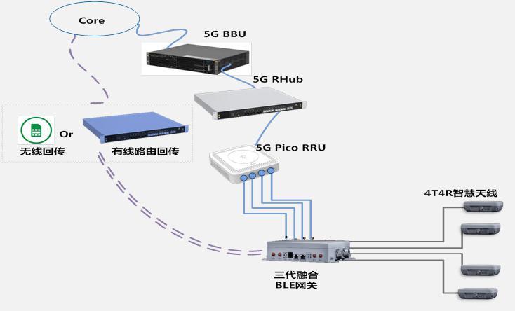 中国移动与中国信科联合发布第三代5G智慧室分