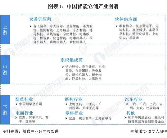 预见2020:《2020年中国智能仓储产业全景图谱》