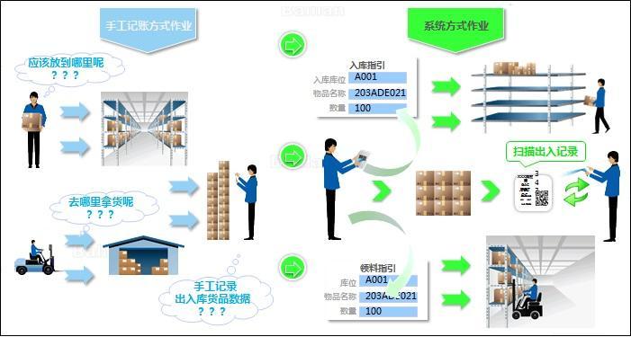 RFID服装仓储管理实现全面可靠信息化管理
