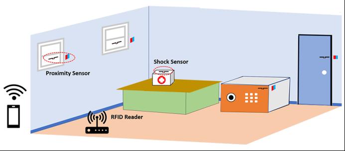 【10.10】家庭安全监控系统使用RFID标签588.png