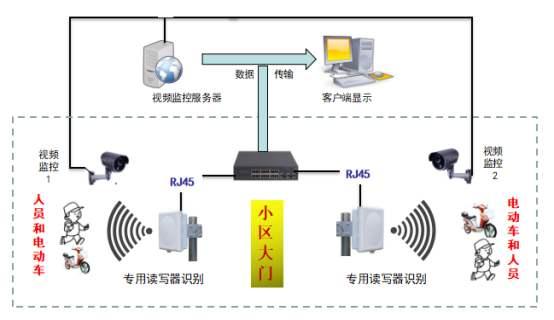 RFID电动车防盗小区物业管理