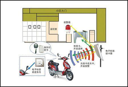 RFID电动车防盗应用提高小区物业管理效率