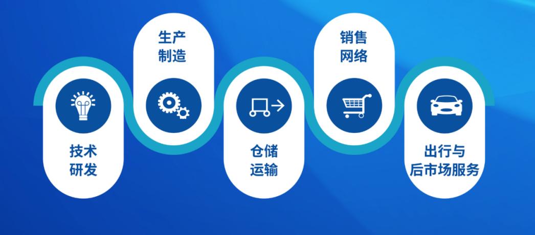 """宝能汽车集团西安基地建成 """"整车+零部件+出行""""全产业链清晰落地"""