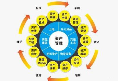RFID技术进行物资生命周期实时管控